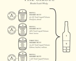 The Circus is coming to town… [Compass Box The Circus]